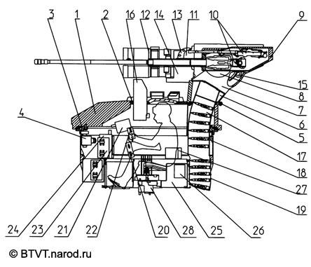 Схема боевого модуля применяемого на БМПТ.  6. блок вынесенного оружия, 7. стойки, 8. подшипниковые опоры.