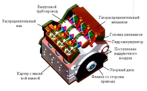 Макет 6-цилиндрового двигателя