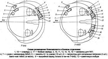 Из 36 выстрелов, составляющих боекомплект пушки, 28 выстре¬лов размещены в конвейере МЗ, 7 — в отделении управления и 1 — в боевом отделении. В конвейере МЗ размещаются пушечные вы¬стрелы всех типов и управляемые снаряды в любом соотношении. Вне конвейера находятся выстрелы только с осколочно-фугасными и кумулятивными снарядами.