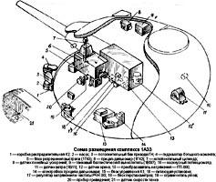 Система управления огнем 1АЗЗ, установленная в танках Т-64Б и Т-64Б1