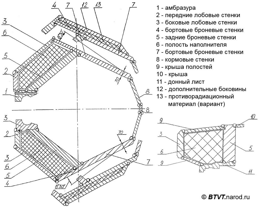WHQ Forum > Moderne russische gepanzerte Fahrzeuge