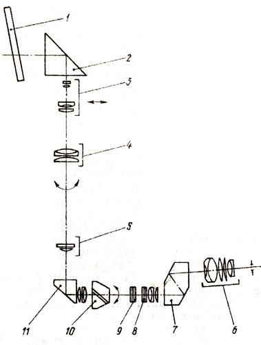 Оптическая схема дневного